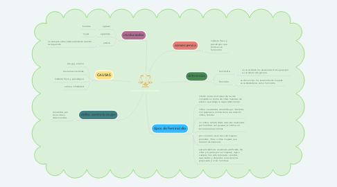 Mind Map: Incremento del feminicidio