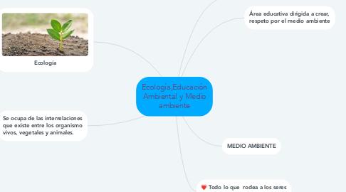 Mind Map: Ecología,Educación Ambiental y Medio ambiente