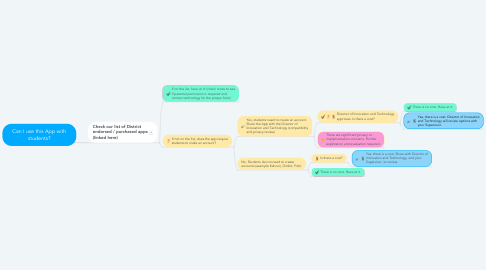 Mind Map: Can I use this App with students?