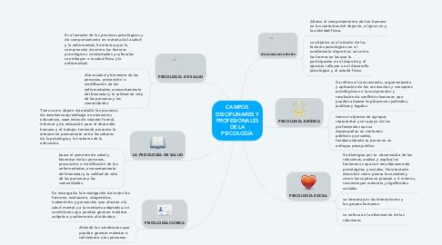 Mind Map: CAMPOS DISCIPLINARES Y PROFESIONALES DE LA PSICOLOGÍA