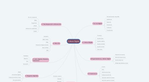 Mind Map: Cultura Digital