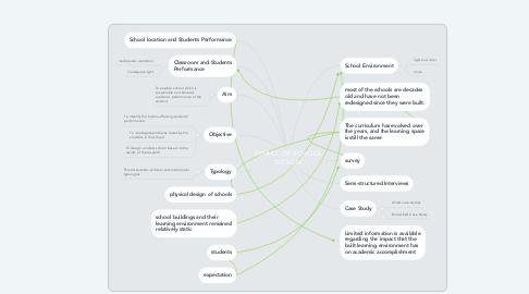 Mind Map: IMPACT OF SCHOOL DESIGN