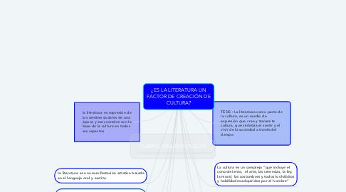 Mind Map: ¿ES LA LITERATURA UN FACTOR DE CREACIÓN DE CULTURA?