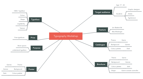 Mind Map: Typography Workshop