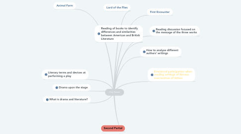 Mind Map: First Partial
