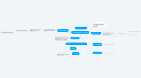 Mind Map: INGRESOS Y GASTOS
