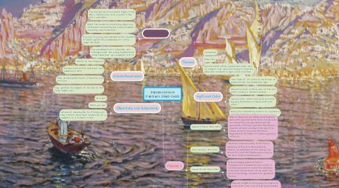Mind Map: Impressionism Painters 1860-1920