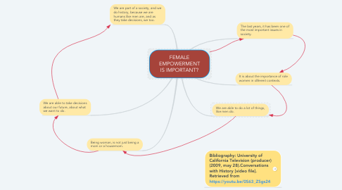 Mind Map: FEMALE EMPOWERMENT IS IMPORTANT?