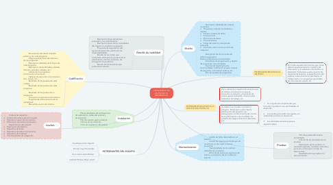 Mind Map: ENTREGABLES DE UN PROYECTO INFORMÁTICO