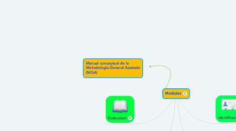 Mind Map: Modulos