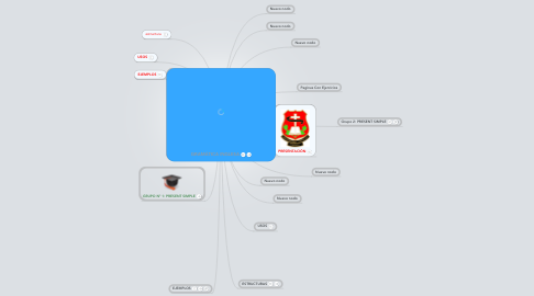 Mind Map: GRAMÁTICA INGLESA