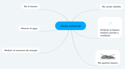 Mind Map: medio ambiente