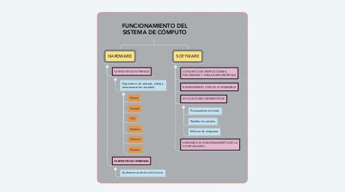 Mind Map: FUNCIONAMIENTO DEL SISTEMA DE CÓMPUTO