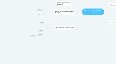 Mind Map: Planeación Estratégica RR. HH.