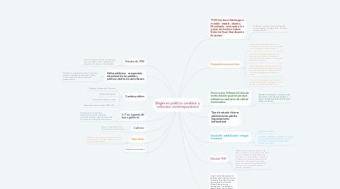 Mind Map: Régimen político cambios y reformas contemporáneas