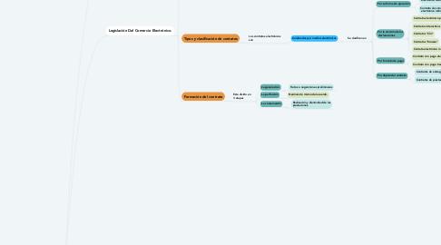 Mind Map: Legislación y Seguridad En EL Comercio Electronico.