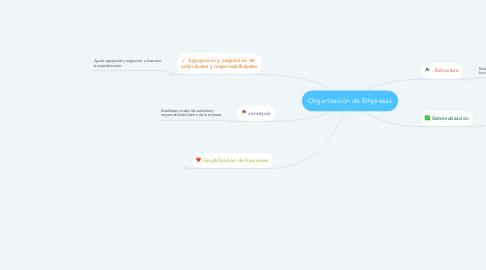 Mind Map: Organización de Empresas