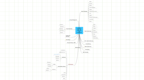 Mind Map: Online Collaboration Tools - The Collaborative 2008 LearningTrends Map