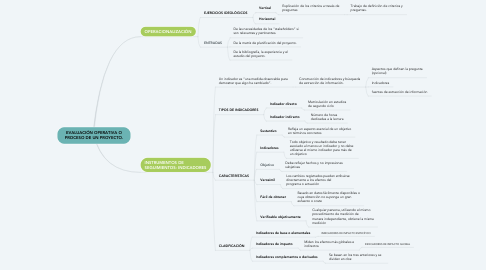Mind Map: EVALUACIÓN OPERATIVA O PROCESO DE UN PROYECTO.