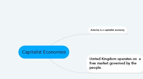 Mind Map: Capitalist Economies