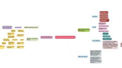 Mind Map: Anti-inflamatório não-esteroidais (AINEs) (1)
