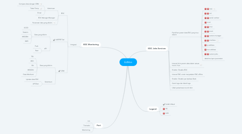 Mind Map: EdMon
