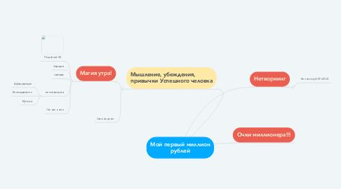 Mind Map: Мой первый миллион рублей