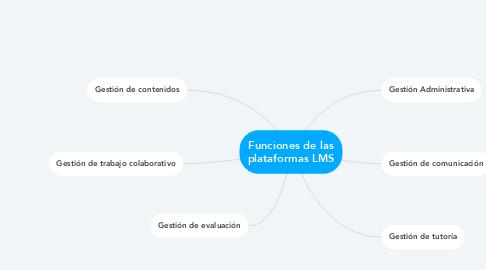 Mind Map: Funciones de las plataformas LMS