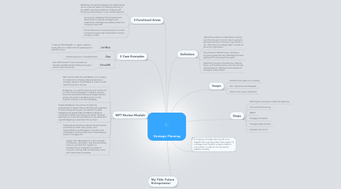 Mind Map: Strategic Planning