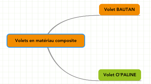 Mind Map: Volets en matériau composite