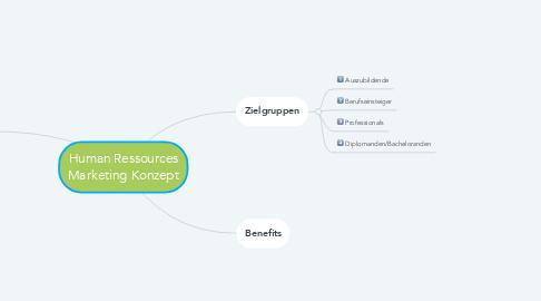Mind Map: Human Ressources Marketing Konzept