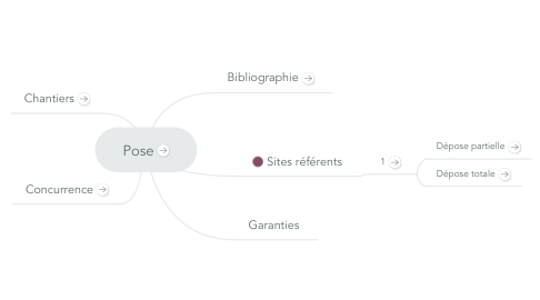 Mind Map: Pose