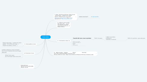 Mind Map: Curso online