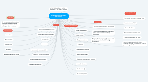 Mind Map: LOS ORGANIZADORES GRAFICOS