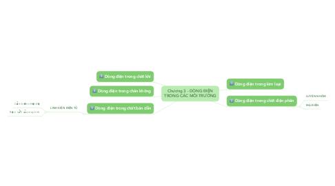 Mind Map: Chương 3 - DÒNG ĐIỆN TRONG CÁC MÔI TRƯỜNG