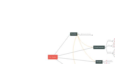 Mind Map: Car Dealer