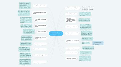 Mind Map: Métricas en el Desarrollo de Software