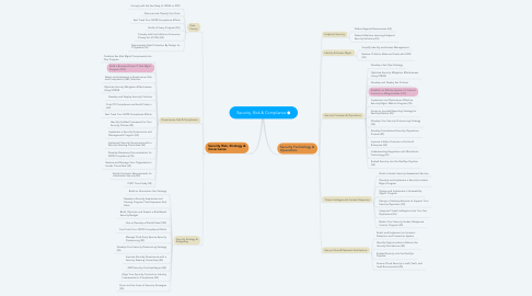 Mind Map: Security, Risk & Compliance