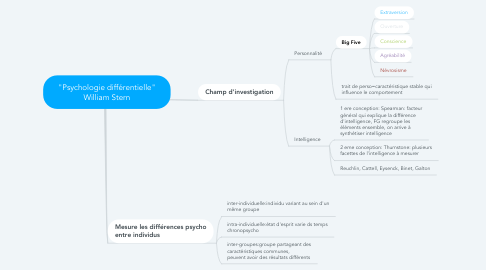 "Mind Map: ""Psychologie différentielle"" William Stern"