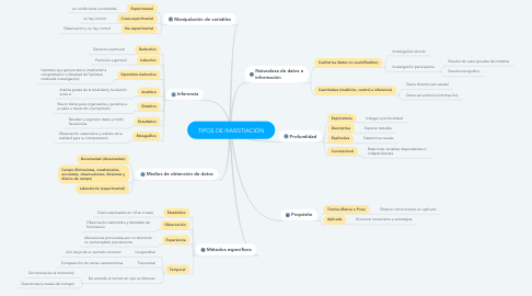 Mind Map: TIPOS DE INVESTIACIÓN