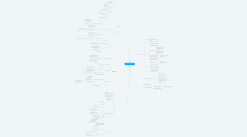 Mind Map: SISTEMAS COMPLEJOS