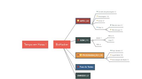 Mind Map: BioHacker