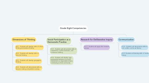 Mind Map: Grade Eight Competencies