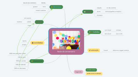 Mind Map: festa de aniversario