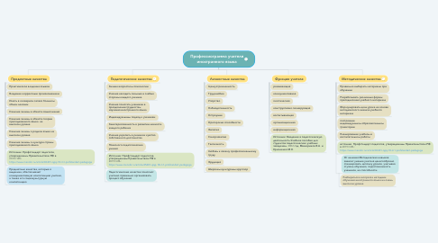 Mind Map: Профессиограмма учителя иностранного языка