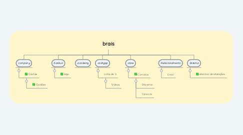 Mind Map: brais