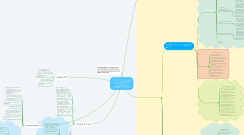 Mind Map: личные консультации по коучингу. Тема отношения (самоценность) (1)
