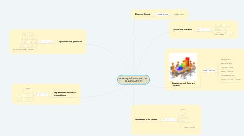 Mind Map: Áreas que interactúan con la administrción