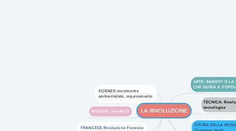 Mind Map: LA RIVOLUZIONE