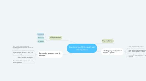 Mind Map: Conociendo Distintos tipos de ingresos